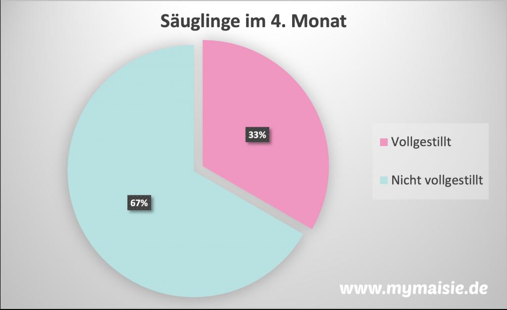 Stillen ja oder nein: So viele Säuglinge werden in Deutschland vollgestillt.